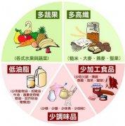 飲食與健康(kang)——合(he)理膳食